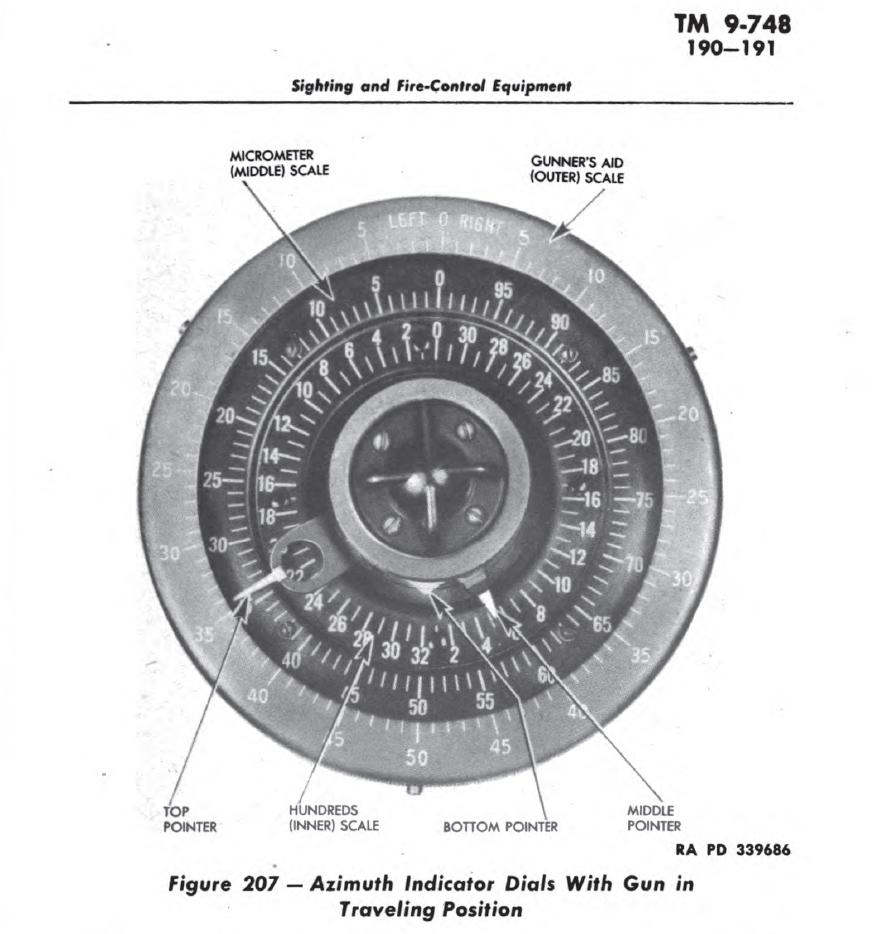 azimuth-indicator