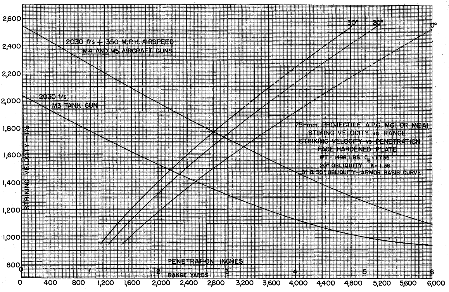 F23-M61-or-M61A1-pen-chart-from-Terminal