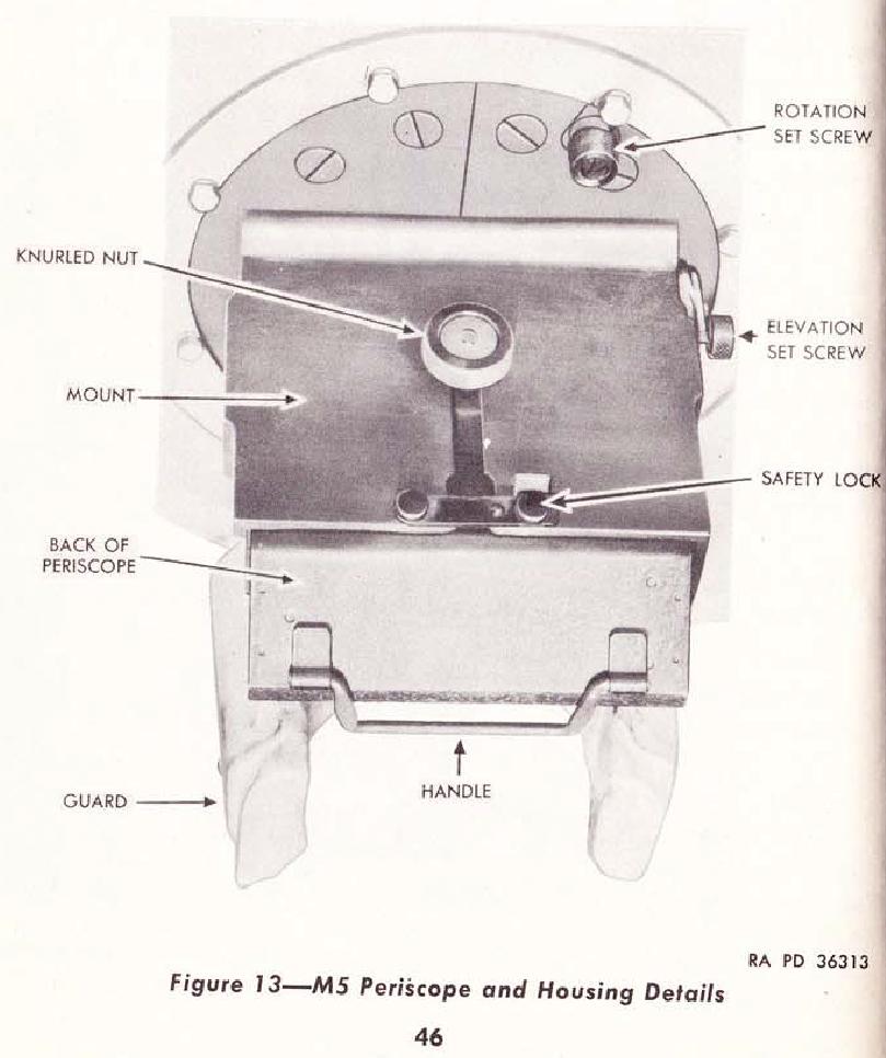 GUnners periscope