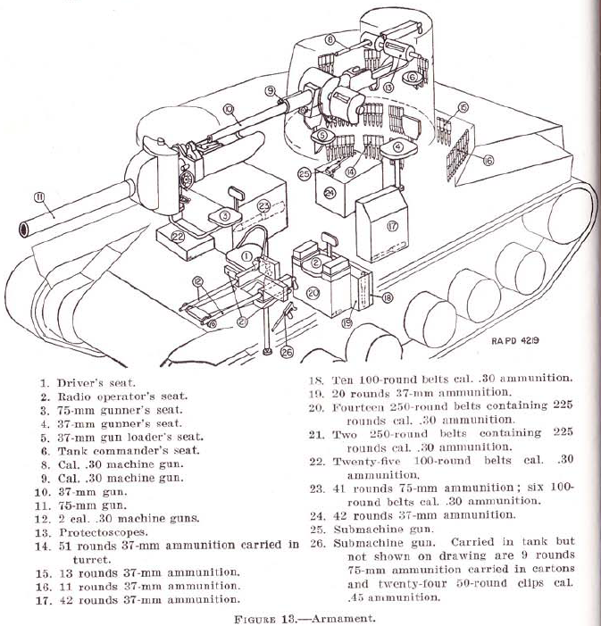 M3 Lee ammo chart