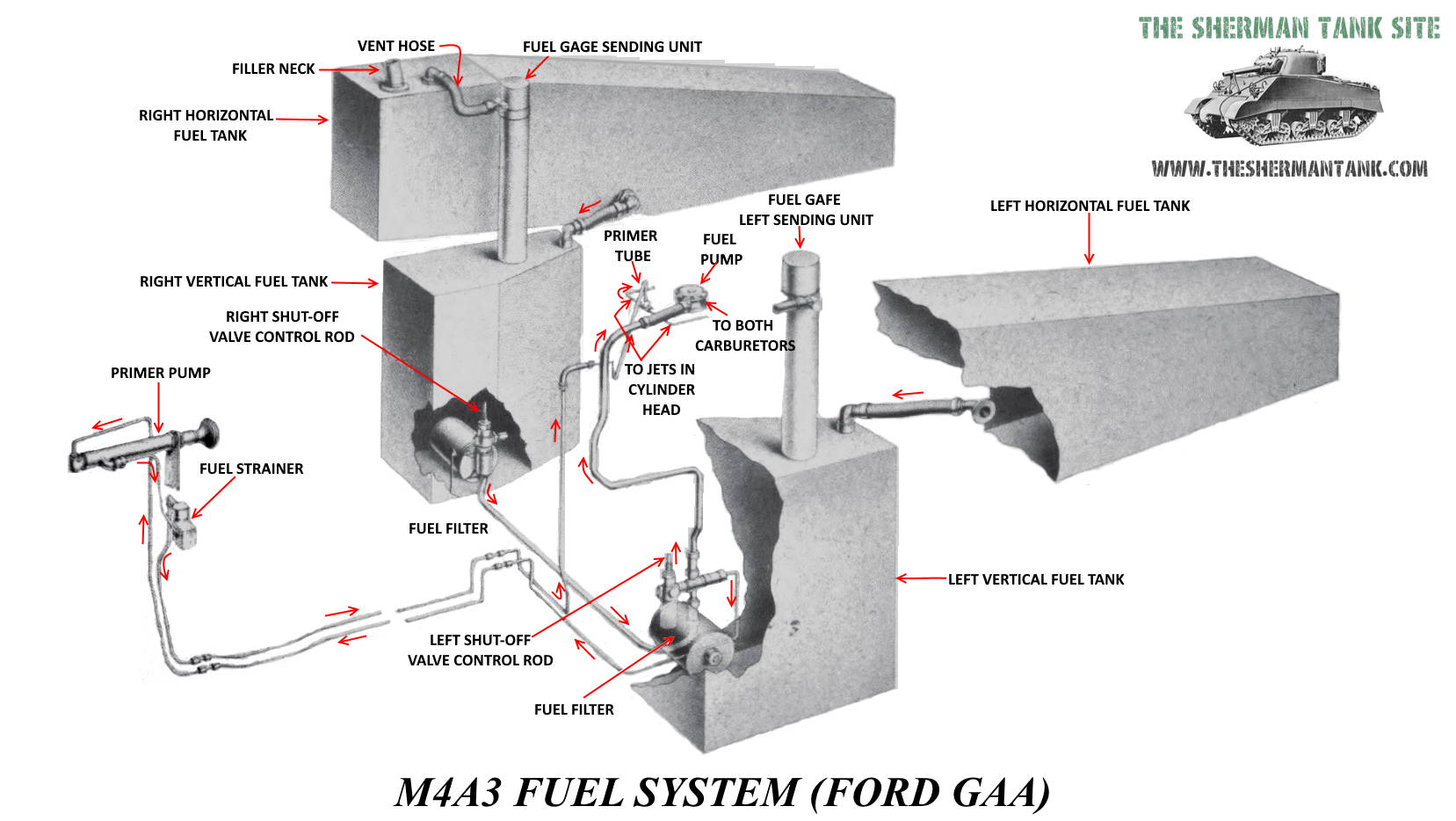 ford-GAA-fuel-system-A3-tanks-improved-F